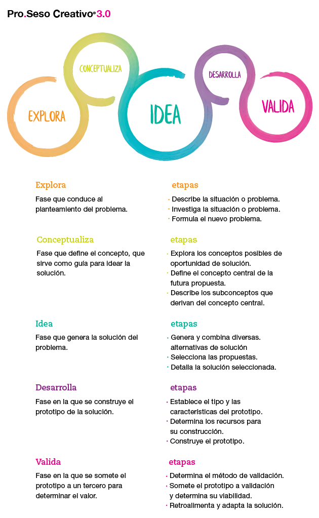 Fuente: Adaptado del manual de pro.seso creativo® 3.0